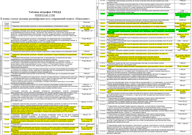 Обновлена таблица штрафов ГИБДД 2014 года