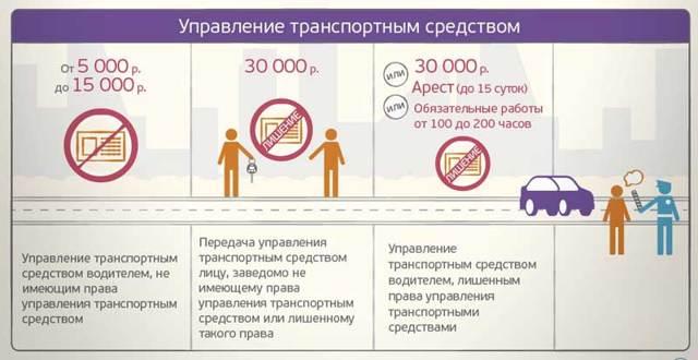 Штраф за езду без водительских прав в 2021 году