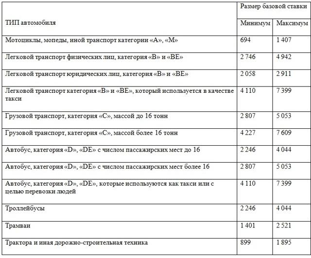 Приложение 1. Предельные размеры базовых ставок страховых тарифов (их минимальные и максимальные значения, выраженные в рублях) (далее - ТБ)