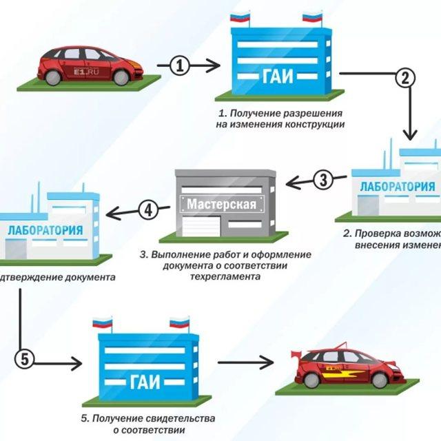 Как узаконить изменения в конструкцию автомобиля в 2021 году?