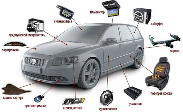 Подбор комплектации автомобиля и необходимых опций. Как купить машину с умом