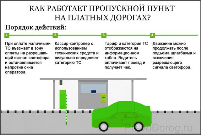 Штраф за неоплату проезда по платной дороге в 2021 году