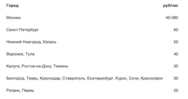 Штраф за неоплаченную парковку в Москве в 2021 году