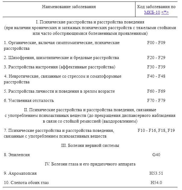 Перечень медицинских ограничений к управлению транспортным средством