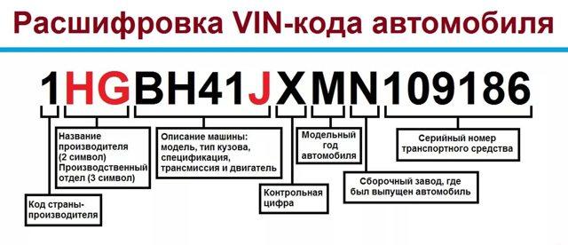 Проверка документов, идентификационного номера, номера кузова, номера шасси транспортного средства, государственных регистрационных знаков транспортного средства