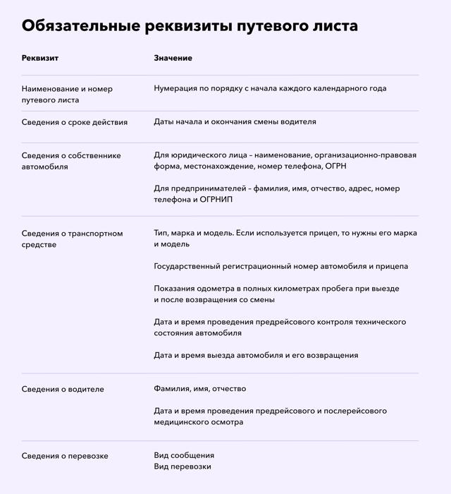 Обязательные реквизиты и порядок заполнения путевых листов