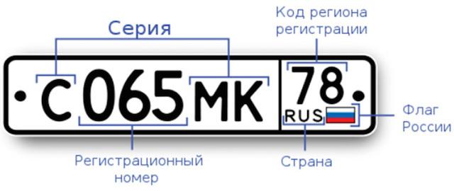 Возможность предварительной записи и изготовление дубликатов номеров автомобиля. Изменения документов МВД 2011. Часть 4