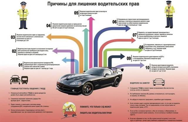Срок лишения водительских прав в 2021 году