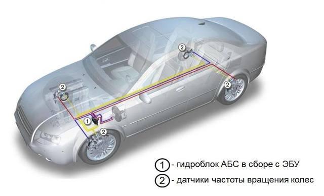 Антиблокировочная система тормозов (abs). Системы безопасности автомобиля