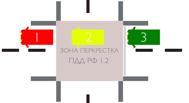 Штраф за выезд на перекресток с затором в 2021 году