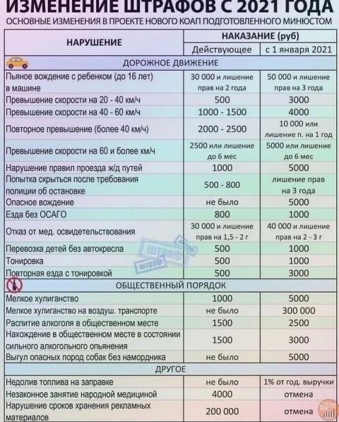 Таблица штрафов ГИБДД 2021 года - штрафы за нарушение ПДД 2021