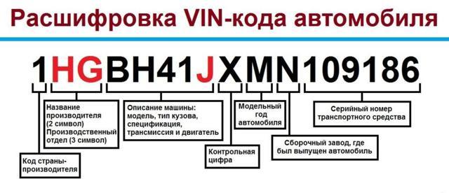 Что скрывает vin код автомобиля?