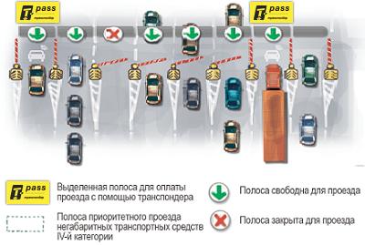 Правила оказания услуг по организации проезда транспортных средств по платным автомобильным дорогам общего пользования федерального значения, платным участкам таких автомобильных дорог