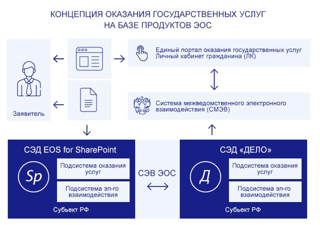Проверка полноты и достоверности сведений, указанных в заявлении и прилагаемых документах, в том числе с использованием СМЭВ. Формирование и направление межведомственного запроса