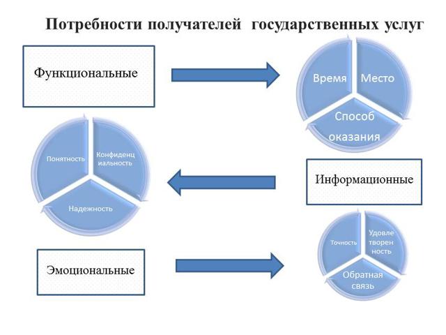 Иные требования, в том числе учитывающие особенности предоставления государственной услуги в многофункциональных центрах предоставления государственных и муниципальных услуг и особенности предоставления государственной услуги в электронной форме