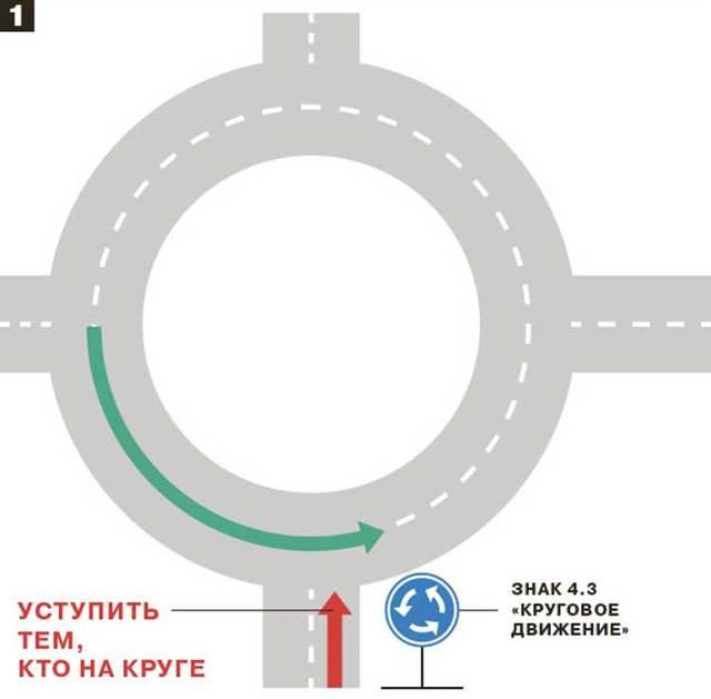 Порядок разъезда на неравнозначных перекрестках с круговым движением