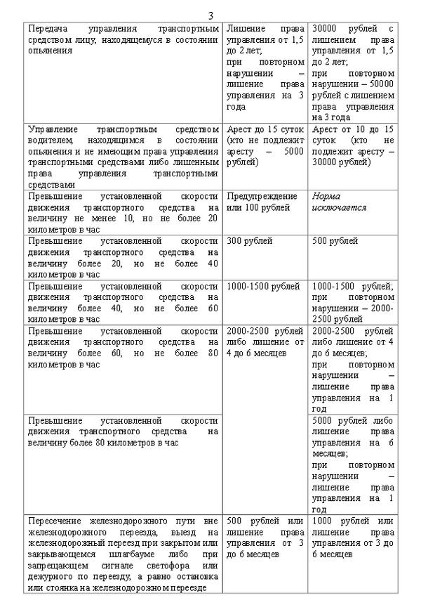 Изменения ПДД с 6 августа 2013 года