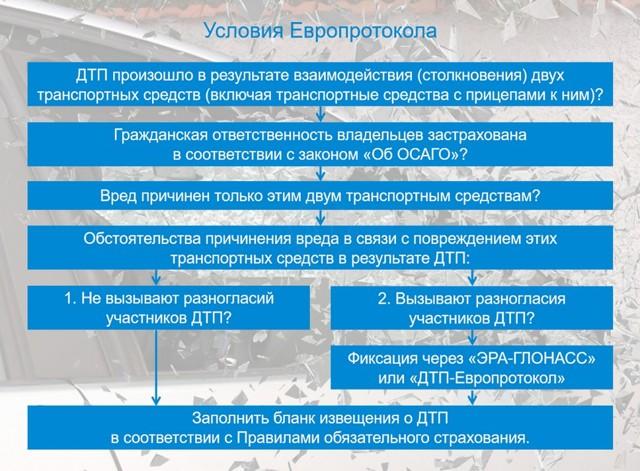 Оформление ДТП без ГИБДД в 2021 году