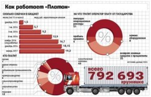 Увеличение стоимости проезда по системе Платон с 30 июня 2019 года