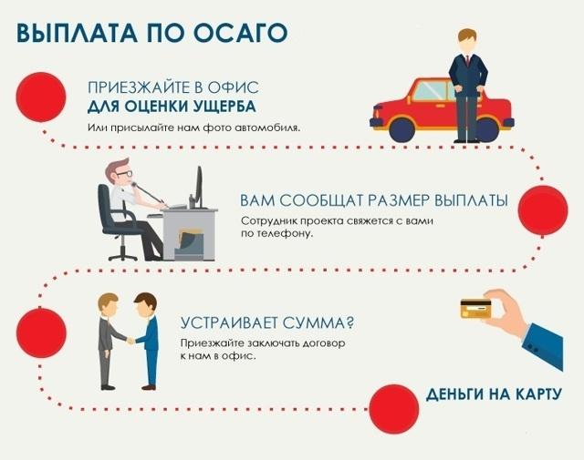 Сроки подачи документов для выплат по ОСАГО в 2021 году