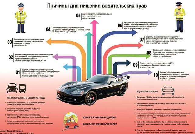 Штрафы для водителей, лишенных прав