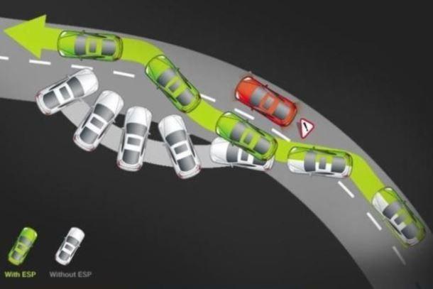 Система динамической стабилизации автомобиля - esp. Система курсовой устойчивости Что такое esp и для чего применяется? Системы безопасности автомобиля